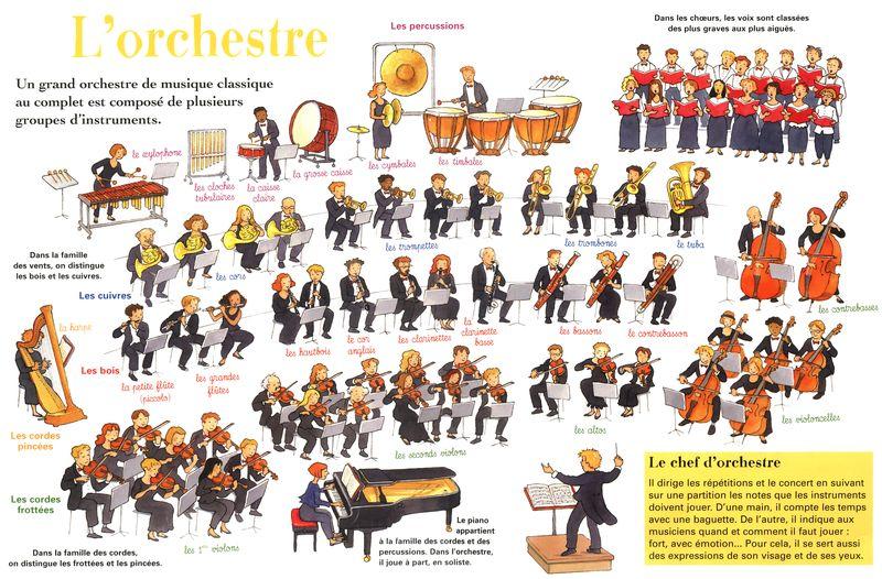 """Résultat de recherche d'images pour """"orchestre symphonique"""""""
